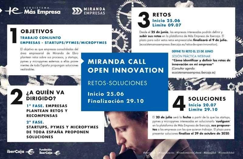 Timing Miranda Call Open Innovation